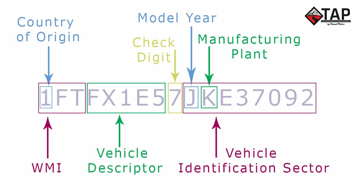 How To Decode A Vin Vehicle Identification Number