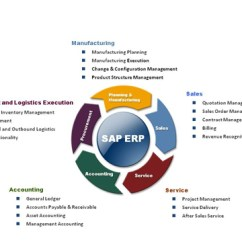 Sap Business One Architecture Diagram Au Falcon Wiring Sap/erp Services