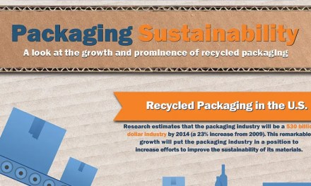 Infographic: Sustainability in Packaging