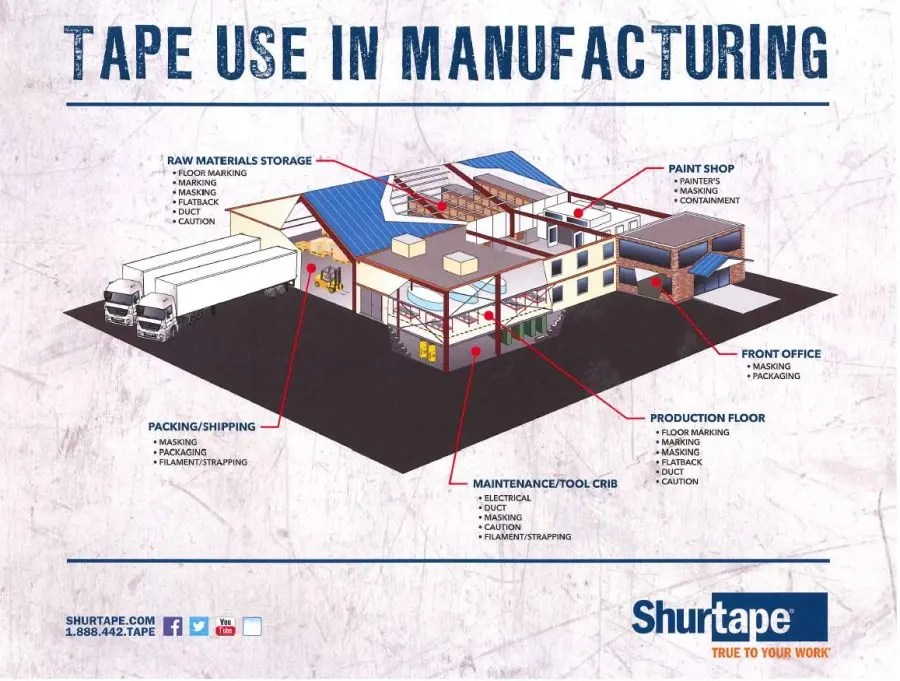 tape use in manufacturing
