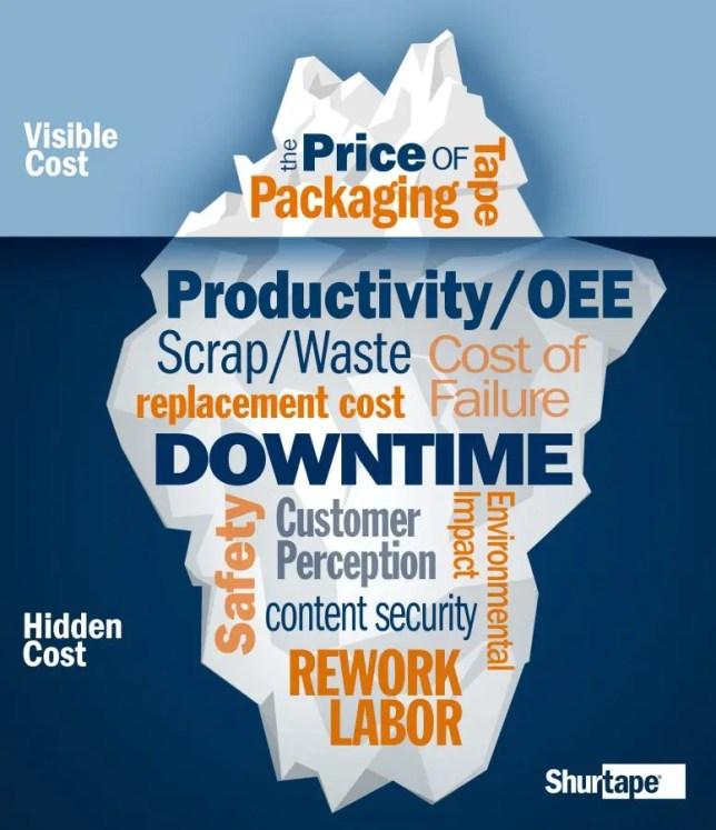 Hidden Costs of Packaging Tape