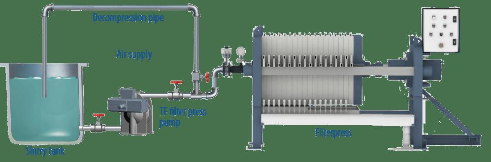 medium resolution of tf pumps filter press installation