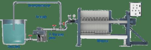 small resolution of tf pumps filter press installation