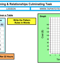 Patterns and Relationships Unit Plan   Ontario Grade 6 Mathematics [ 934 x 1486 Pixel ]