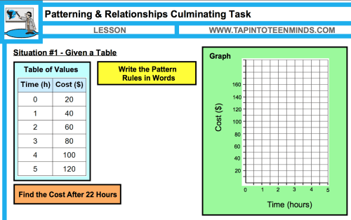 small resolution of Patterns and Relationships Unit Plan   Ontario Grade 6 Mathematics