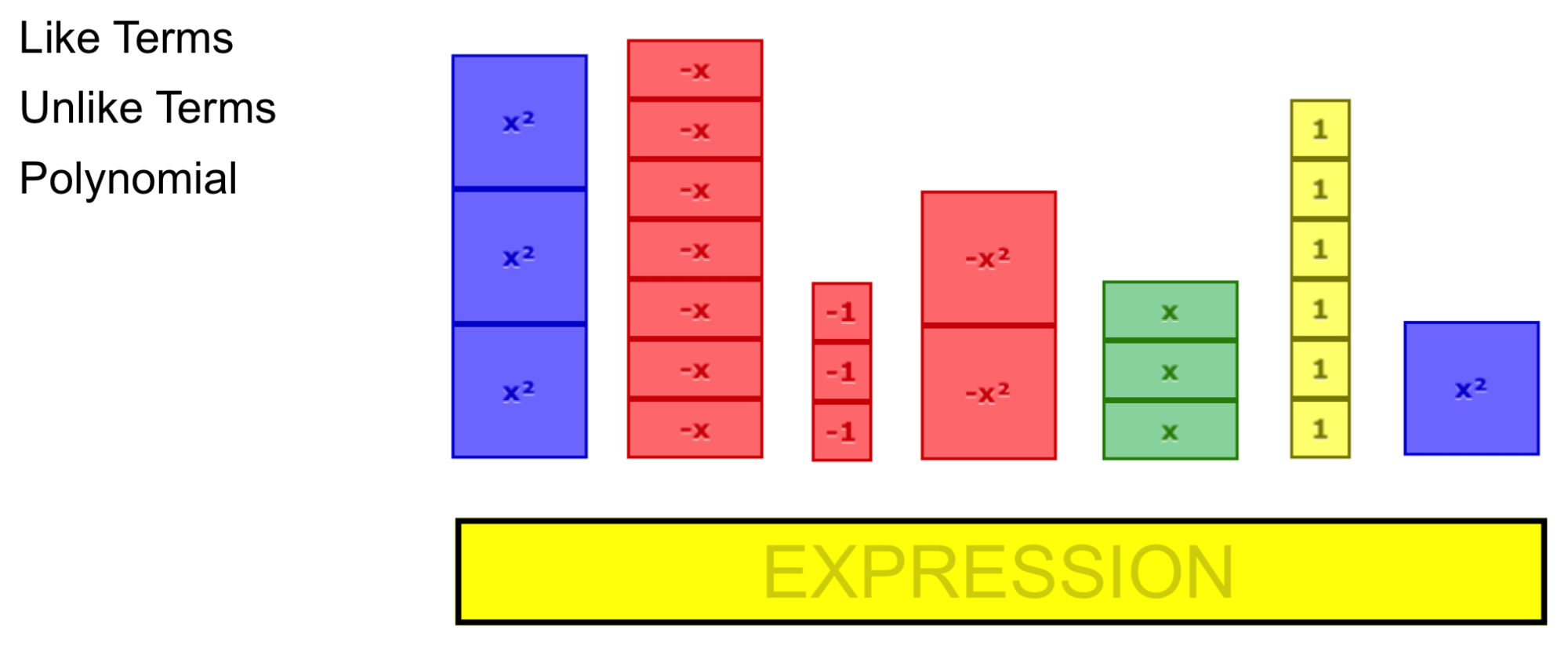 Using Algebra Tiles To Better Communicate Algebraically