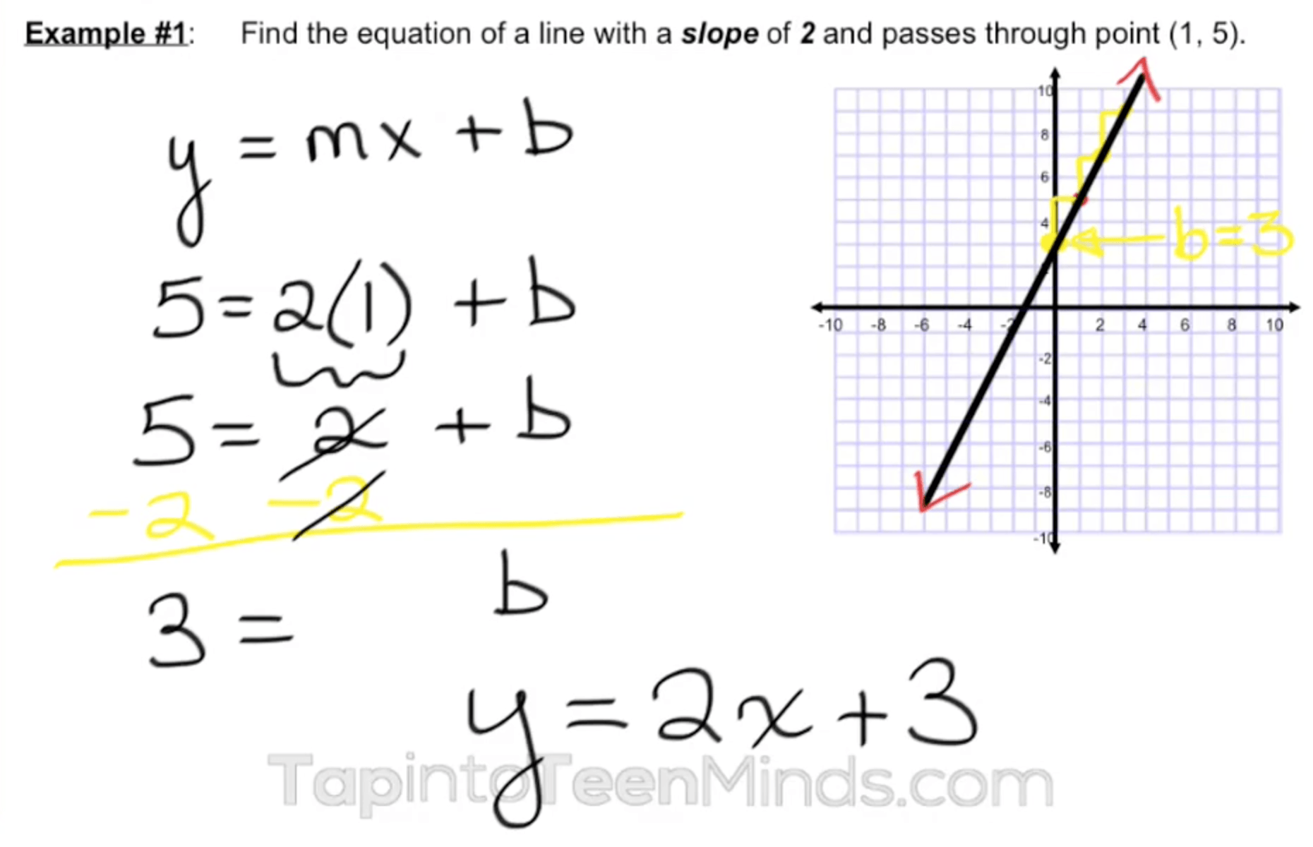 Finding Equation Of A Line Given Slope And One Point