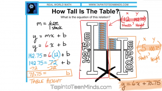 Thick Stacks 3 Act Math Task - Using Slope and a Point to Find Equation