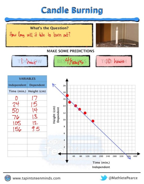 Week In Review #2 - Candle Burning Math Task Template Solutions Page 1