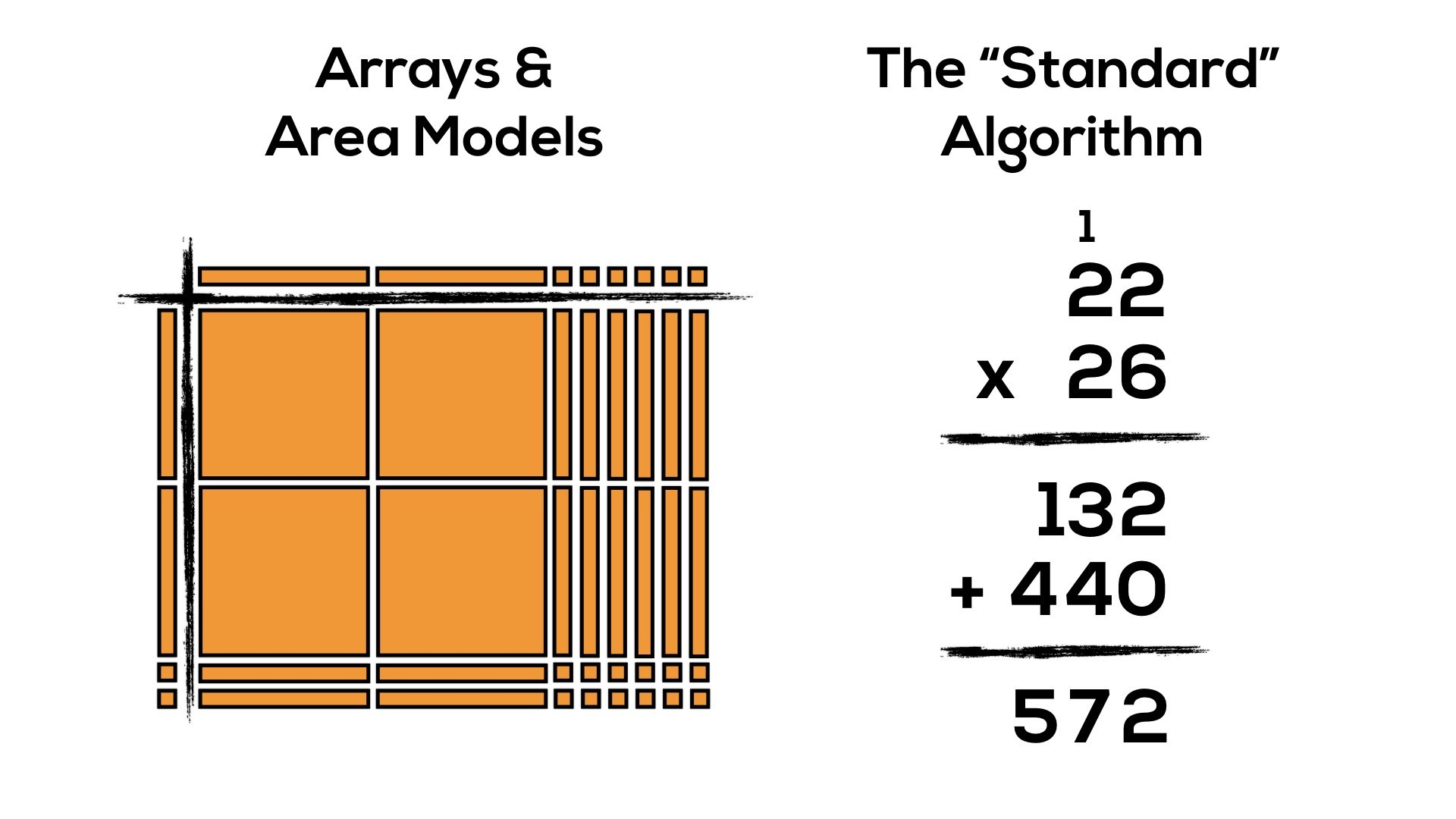 Progression Of Multiplication Arrays Area Models The Standard