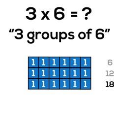 Progression of Multiplication: Arrays [ 1080 x 1920 Pixel ]