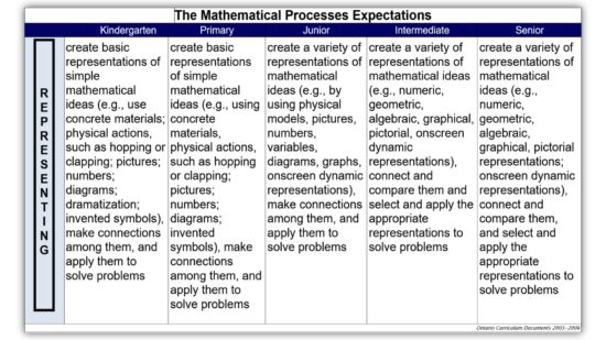 K-12 Process Expectations