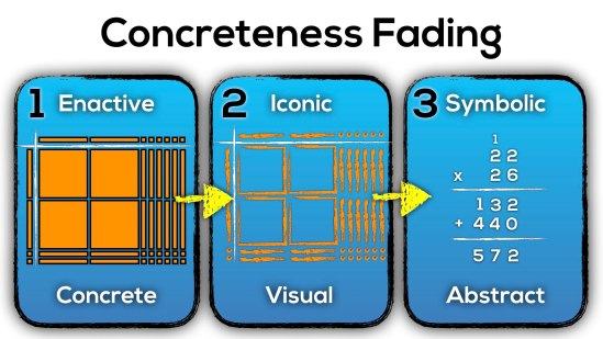 Applying Concreteness Fading to Progression of Multiplication