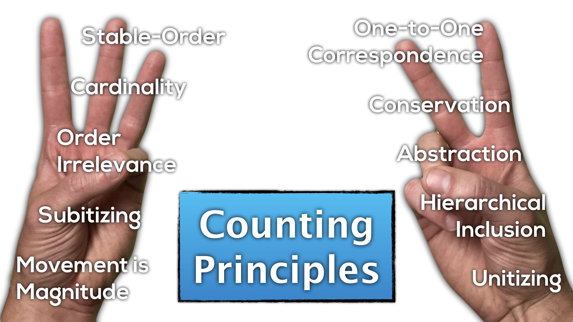 hight resolution of Counting Principles - Counting