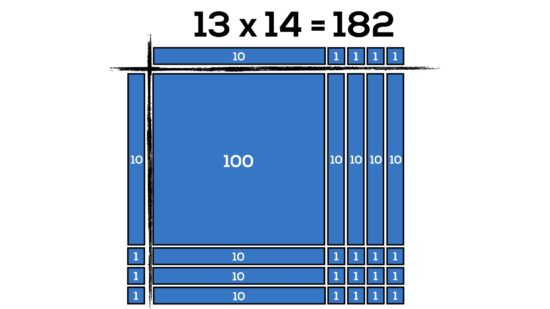 Japanese Multiplication With Lines - Array of 13 groups of 14