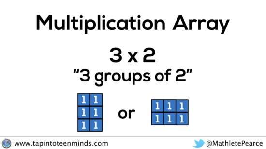 The REAL Reason Japanese Multiplication Works - Array of 3 groups of 2