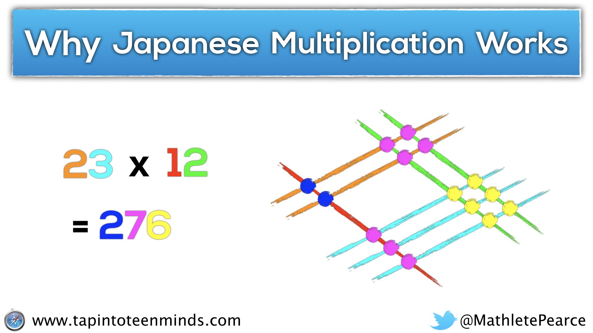 Japanese multiplication the real reason why it works and japanese multiplication the real reason why it works and concreteness fading gamestrikefo Gallery
