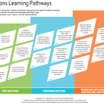Fractions Learning Pathway