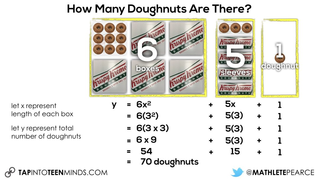 Boxes of Doughnuts Algebraic Equation with Symbols