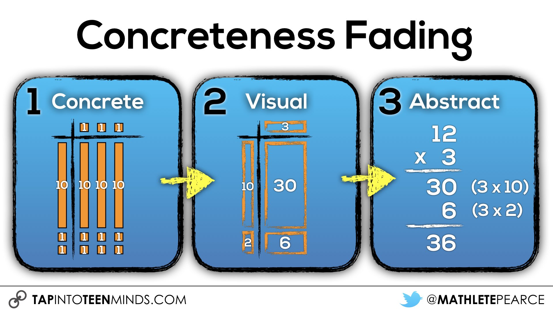 hight resolution of Making Math Moments Matter With The Concreteness Fading Model