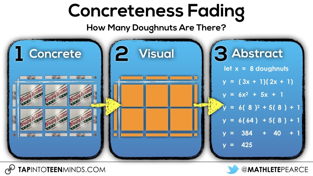 medium resolution of Making Math Moments Matter With The Concreteness Fading Model