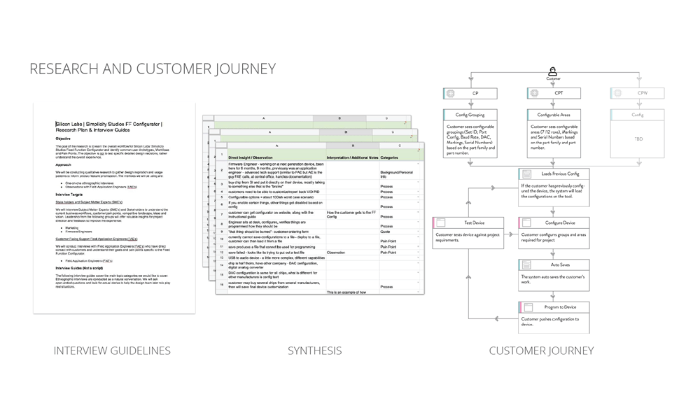 UX-Checklist research guidelines, notes, and synthesis
