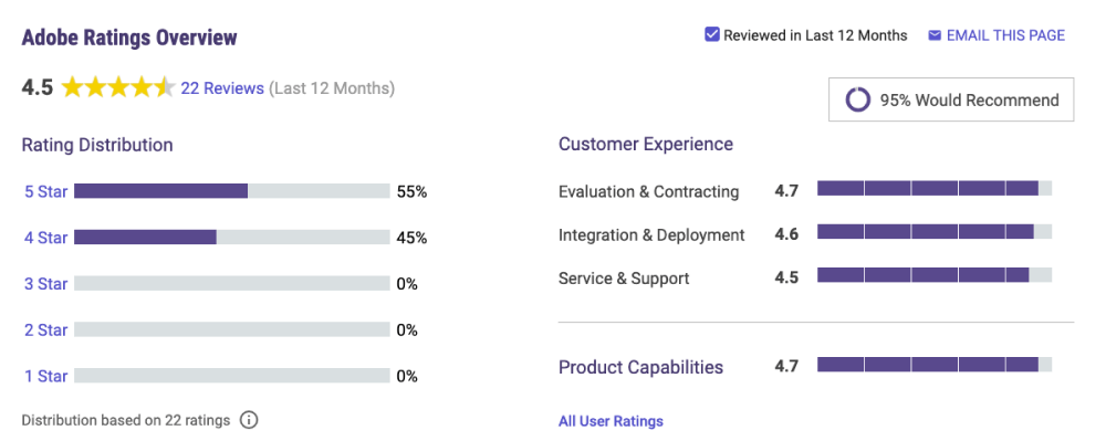 UX maturity and Adobe company review