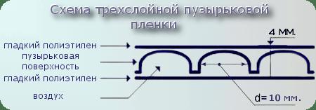 Пупырчатая пленка - подробная информация про уникальный материал для упаковки