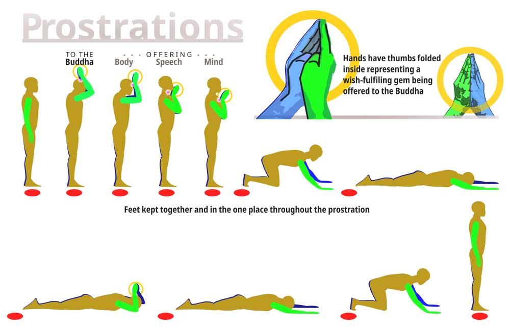 Tibetan full length prostration technique