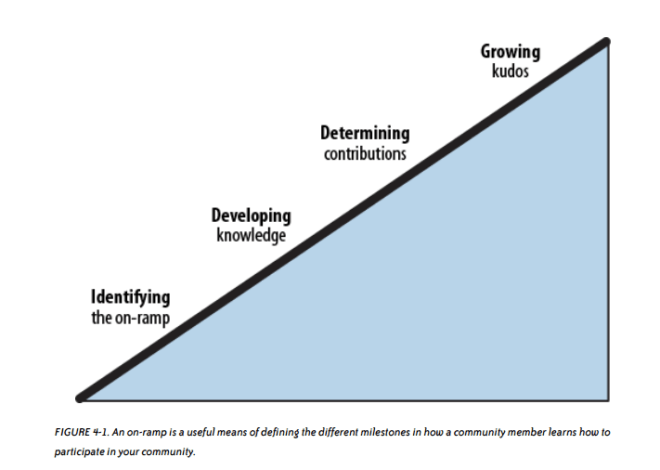 4 steps on the on-ramp to participation: identifying the on-ramp, developing knowledge, determining contributions, growing kudos.