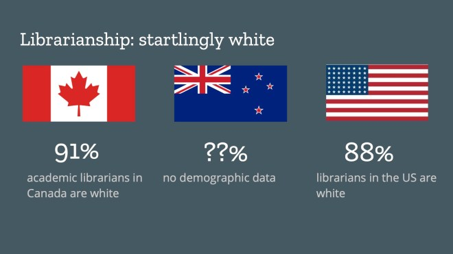91% of academic librarians in Canada are white, no demographic data for NZ, 88% of librarians in the US are white
