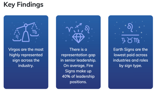 Key Findings: Virgos are the most highly represented sign across the industry.; There is a representation gap in senior leadership. On average, Fire Signs make up 40% of leadership positions.; Earth Signs are the lowest paid across industries and roles by sign type.