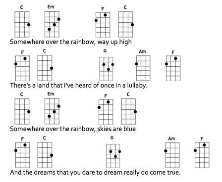 Quality custom essays ukulele notes over the rainbow