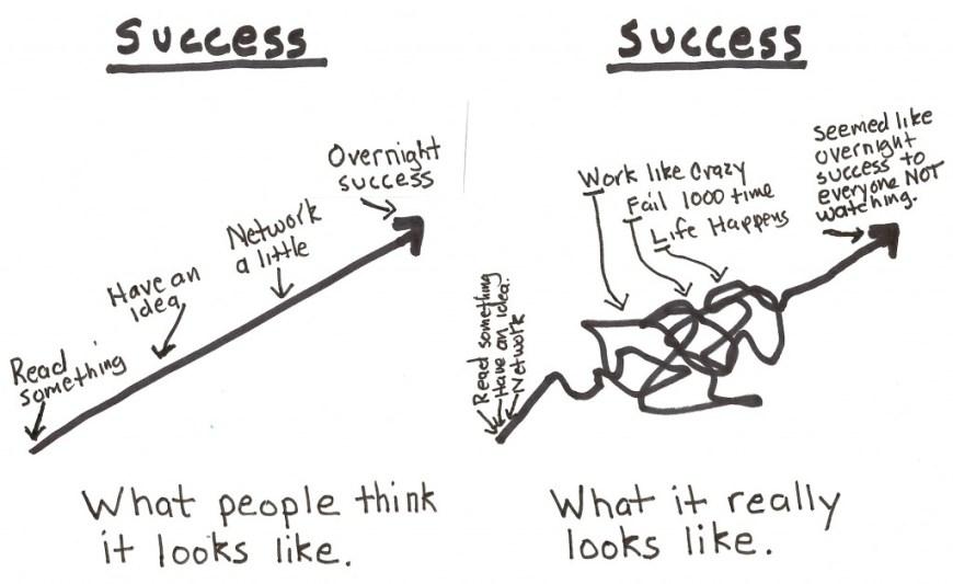 Success101