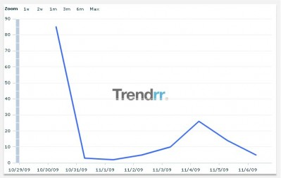 #telmojuniorfacts - posts per day