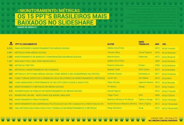 monitoramento-e-metricas-no-slideshare