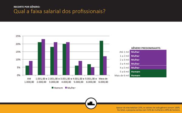 faixa salarial por gênero - monitoramento de mídias sociais