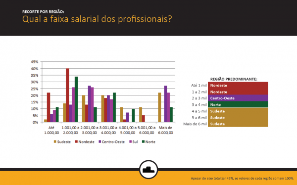 faixa salarial por regioes - monitoramento de midias sociais