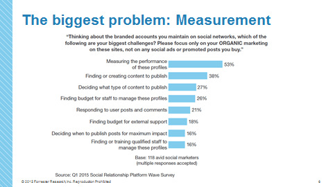 The Biggest Problem - Measurement