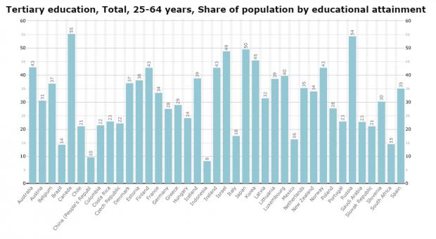 populacao-com-ensino-superior