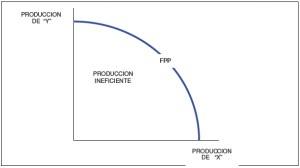 Curva de frontera de posibilidades de producción (FPP)