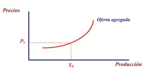 Curva de oferta agregada