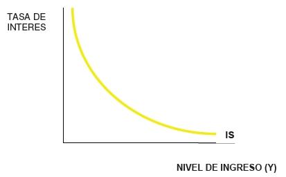 La Curva IS