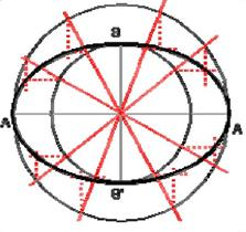Método de afinidad
