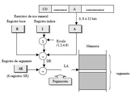 Modos de direccionamiento del Pentium II