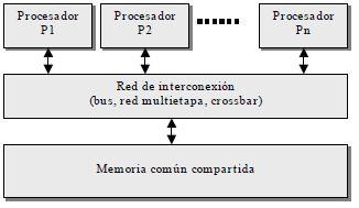 Multiprocesadores de Memoria Compartida