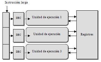 Procesadores VLIW