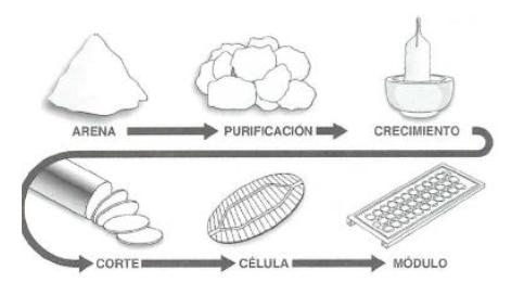 Proceso de fabricación de un modulo solar