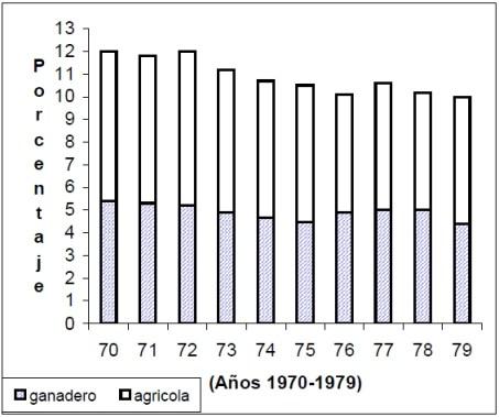 Producto agropecuario como porcentaje del producto