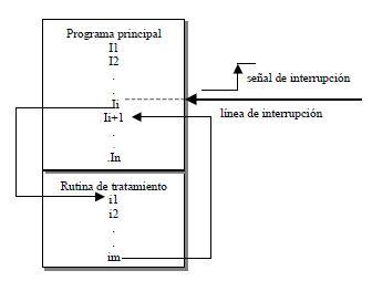 Sistema de interrupciones